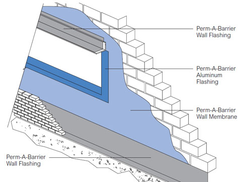 Perm A Barrier Aluminum Flashing Powerhouse Building Solutions